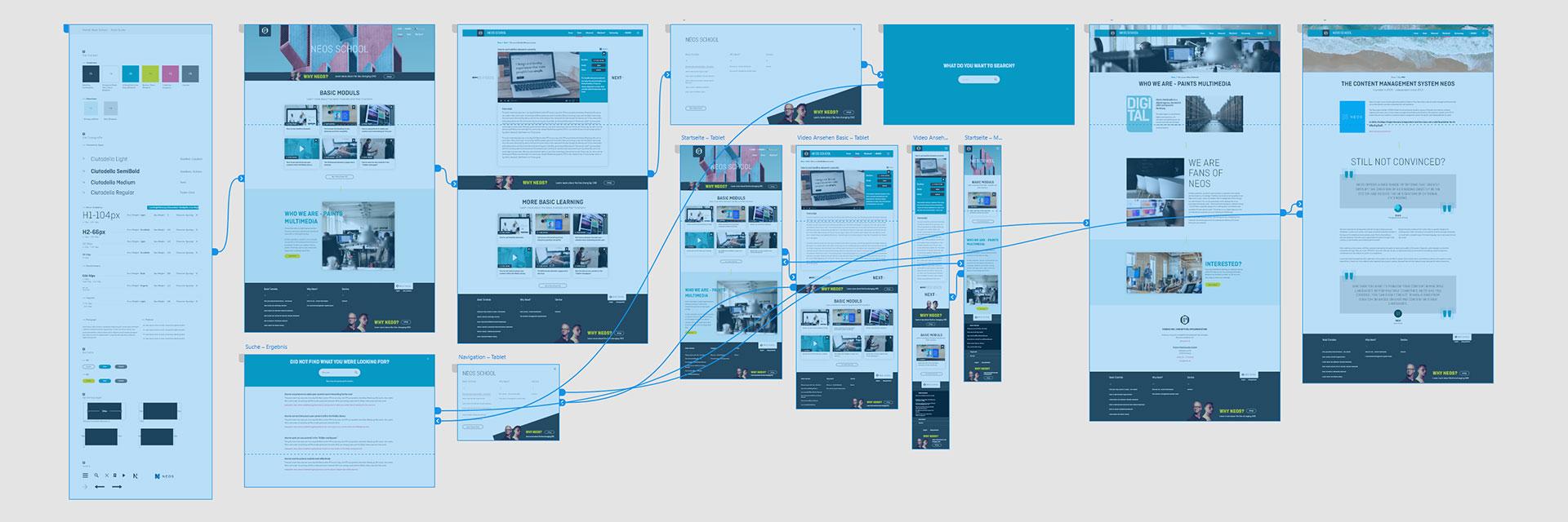 Übersicht von Verknüpfungen zwischen Arbeitsflächen im Prototyp-Modus.