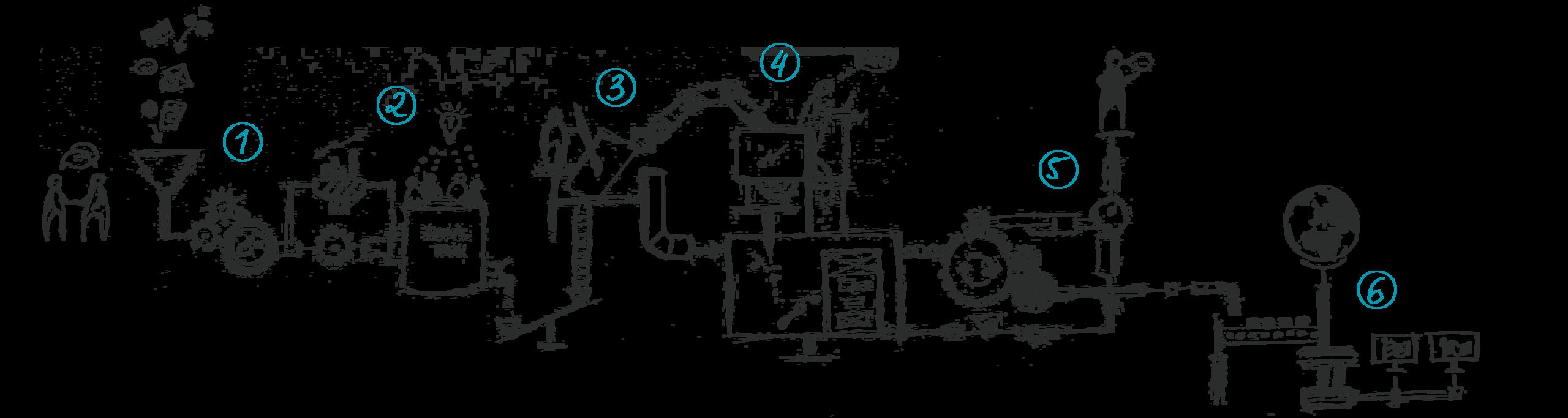 Prozessgrafik - von der Analyse bis zum Rollout